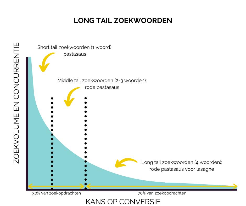 Long tail zoekwoorden versus conversie, concurrentie en zoekvolume
